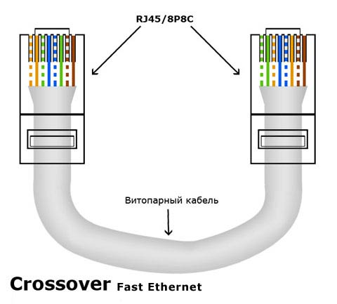 Схема кроссовер кабель